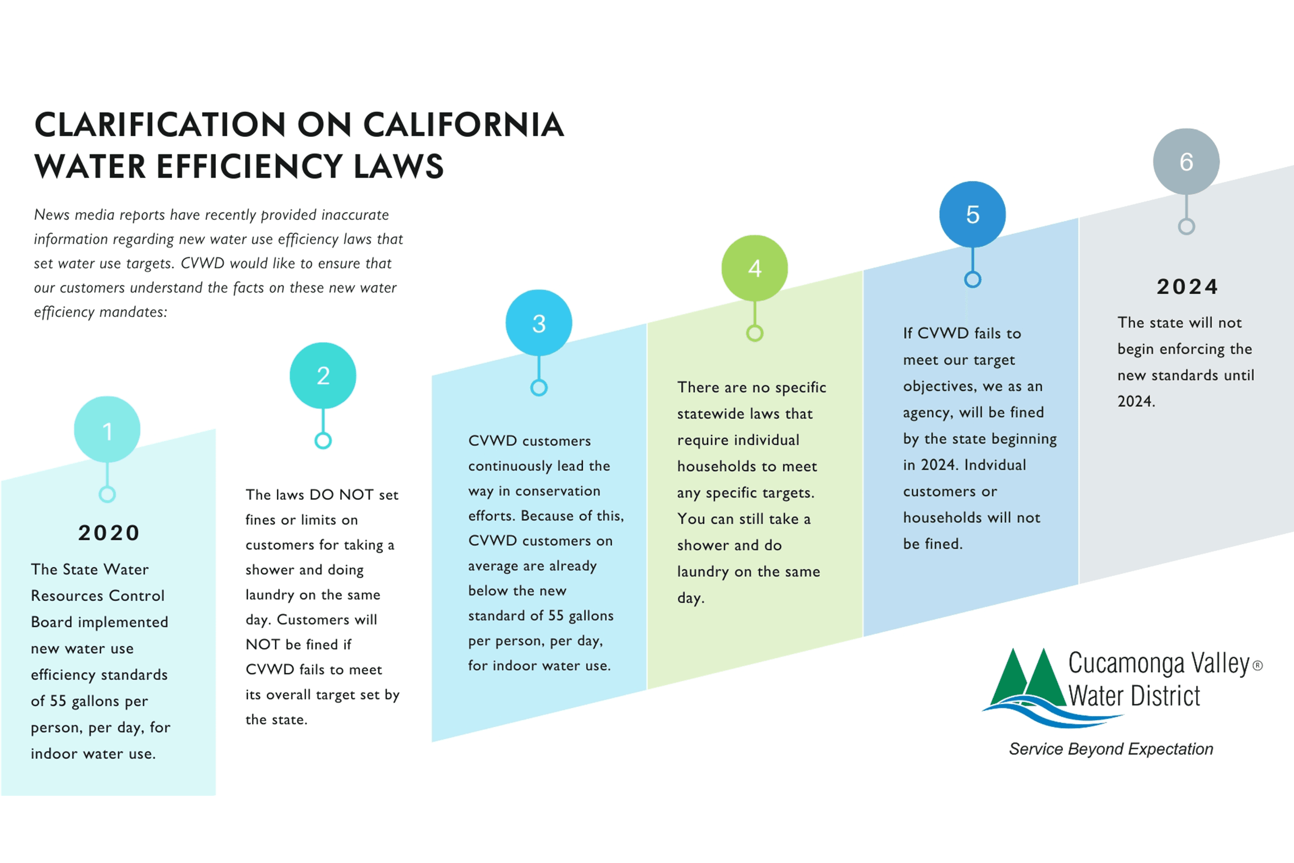 CA Water Efficient Laws